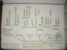 Родословная кайской учительской династии Шанцыных